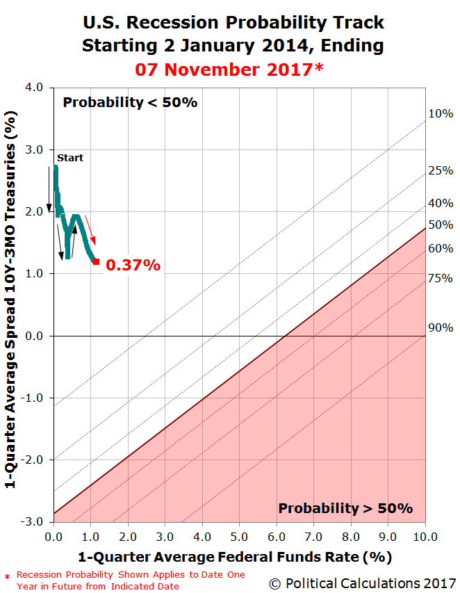 Déjà Vu All Over Again for U.S. Recession Probability