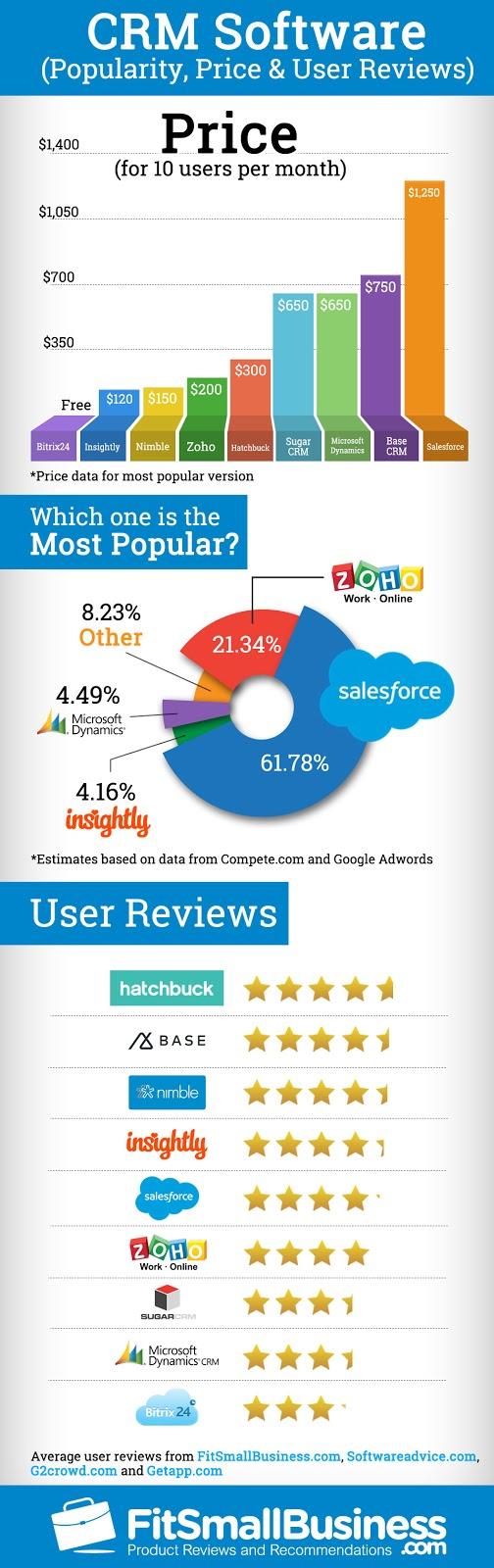 giá phần mềm quản lý khách hàng