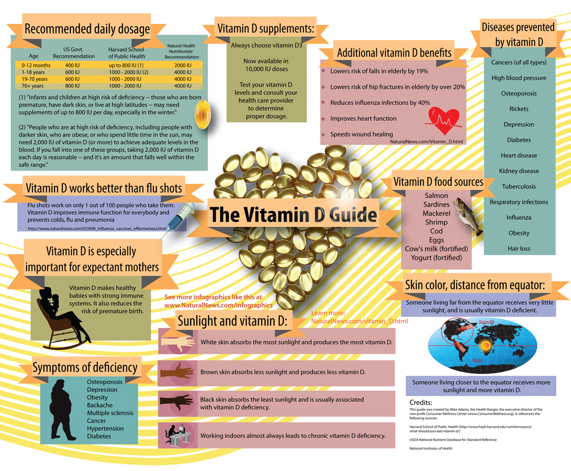 b8d22a6fa816 Renew Health Coaching: How Much Vitamin D Do I Need and When?