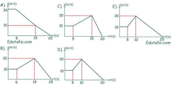 Pembahasan soal UN Fisika tentang grafik GLBB