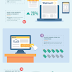 46 Ecommerce Conversion Rate Optimization Hacks - #Infographic