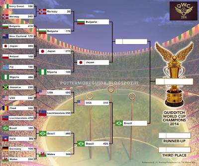 Risultato definitivo della prima semifinale, tra USA e Brasile