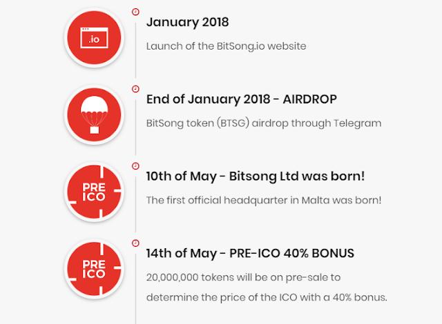 BitSong ICO