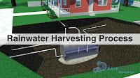 rain water harvesting process-jhabua-नगर में एक ही दिन में 21 भवनों पर वाटर हार्वेस्टिंग प्रोसेस करेगा रोटरी आजाद