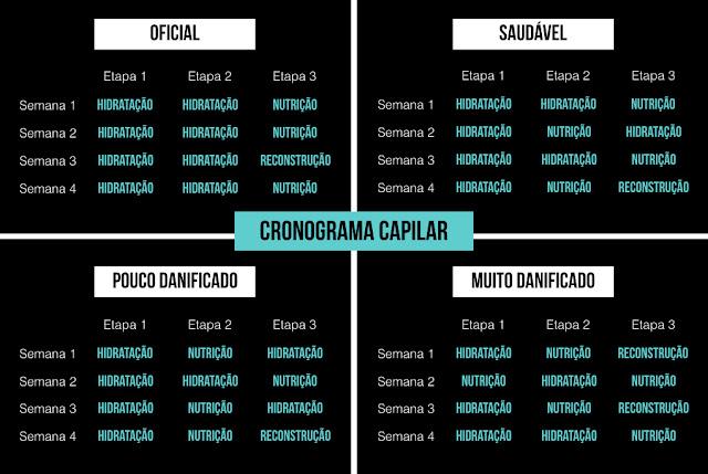 Cronograma Capilar como funciona