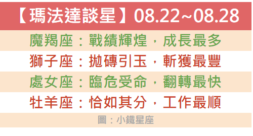 【瑪法達談星】08.22~08.28喜多憂少 整裝就緒