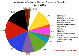 Canada auto brand market share chart April 2016