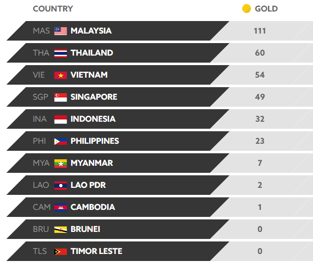 List Top 10 Countries Ranked by Won GOLD SEA Games 2017 as of August 29
