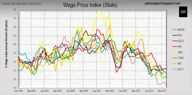 Wage Price Index (State)
