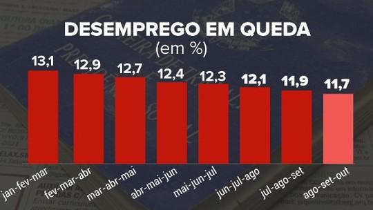 Desemprego tem 7ª queda seguida, mas ainda atinge 12,4 milhões de pessoas, diz IBGE