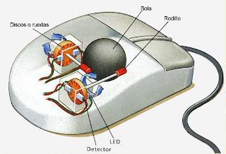 Raton con sistema de bola