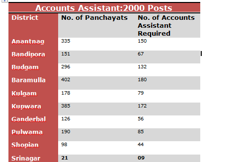 District Wise List of vacancies for 2000 Accounts Assistants (Jammu: 940, Kashmir: 974)
