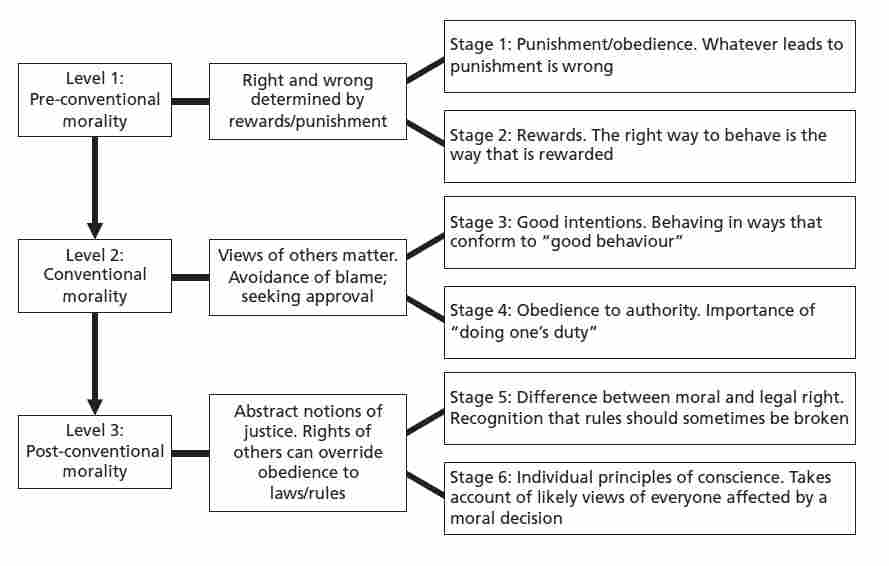 kohlberg theory of moral development 6 stages a relationship