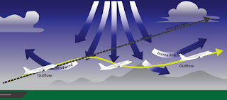 LOW LEVEL WINDSHEAR IN APPROACH. POSITIVE VERSUS NEGATIVE