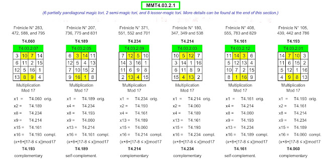 Modular multiplication and modular addition of magic tori or magic squares in order 4