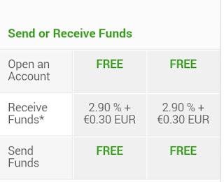 تكاليف إرسال و استقبال المال على Payza