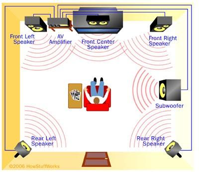 Konfiguration 5 Speakers + Subwoofer