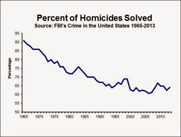 Murder Accountability Project: How many unsolved murders are there