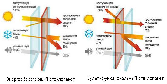 На изображении Энергоэффективный стеклопакет
