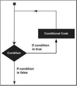 SAP ABAP - Loop Control