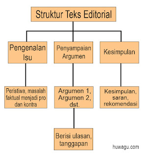 Struktur Teks Editorial Lengkap