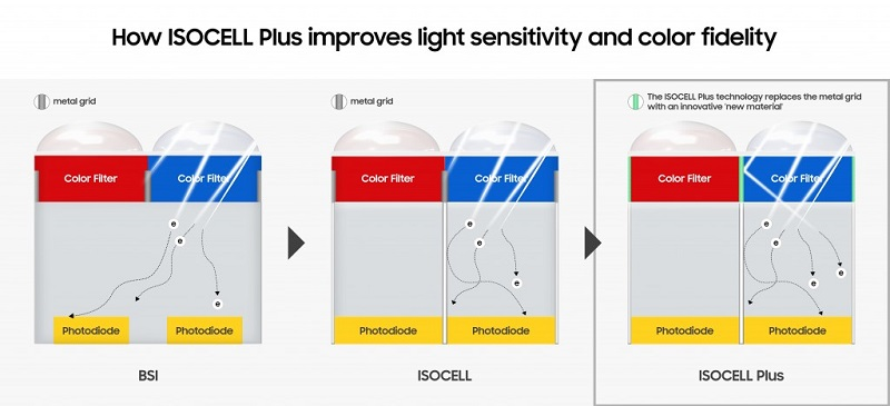 Samsung's ISOCELL Plus camera tech enhances low-light mobile photos