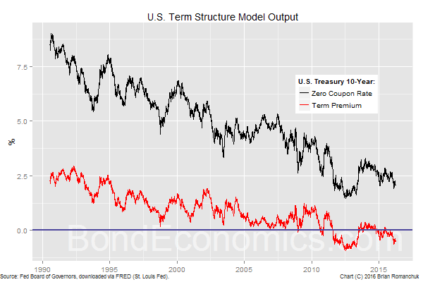 Chart: U.S. Term Structure Model Output (10-year point)