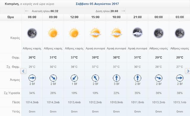 Ο καιρός σήμερα Σάββατο 5 Αυγούστου 2017 στην Κατερίνη