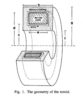 A illustration of a toroidal coil from Capabilities of a Toroid-Amplifier System for Magnetic Measurement of Current in Biological Tissue, by Gielen et al. (IEEE Trans Biomed Eng, 33:910-921, 1986)