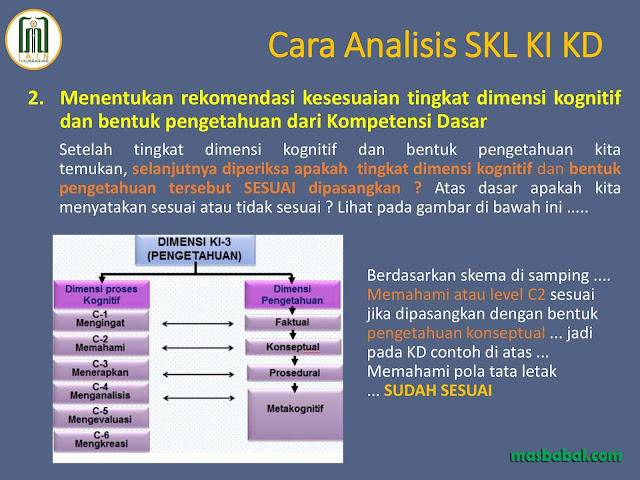 Menentukan rekomendasi kesesuaian tingkat dimensi kognitif dan bentuk pengetahuan dari Kompetensi Dasar
