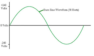 sine waveform,supply waveform