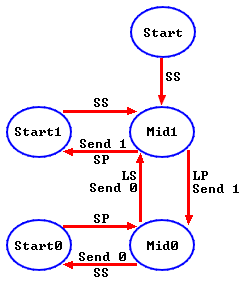 RC5 state machine for decoding