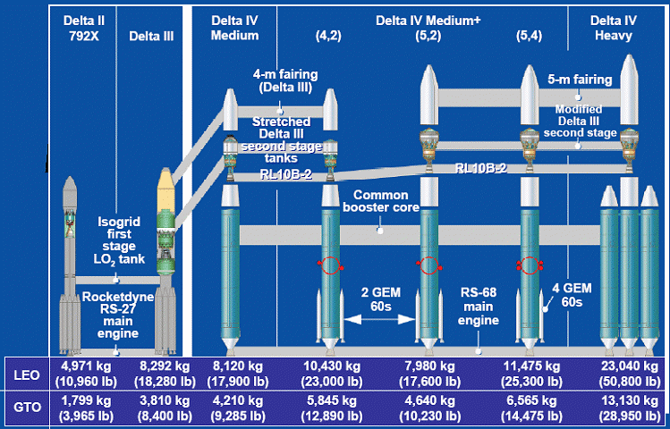 The Commercial Space Blog: ULA Vs SpaceX: An Empire