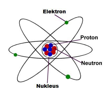struktur atom terdiri dari
