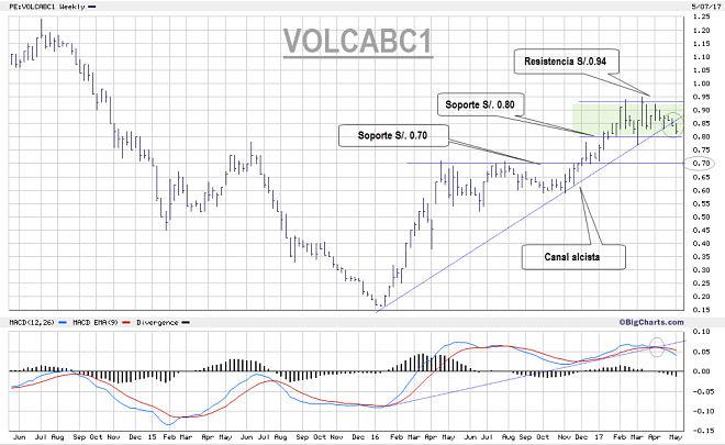 Análisis Pronostico Minera Volcan
