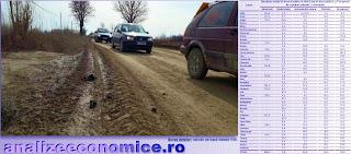 Topul județelor după drumurile pietruite și de pământ