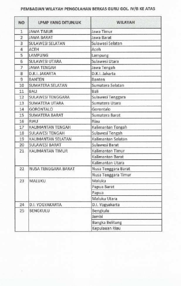 Daftar LPMP yang ditujuk Untuk Sambungan Surat Edaran Pengusuan Penilaian Angka Kredit Guru Golongan ruang IV/b Keatas
