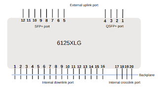 Core four: Configuring the HPE 6125XLG Ethernet Blade Switch