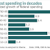 Great Graphic:  Growth in Federal Spending