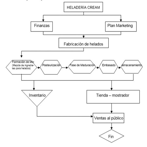 Proceso-de-ejecucion-produccion
