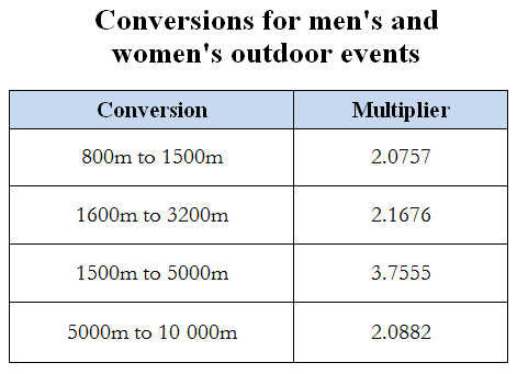 Some Conversion E G 800m To 1600m Are Missing Due A Lack Of Complete Data See Below For More