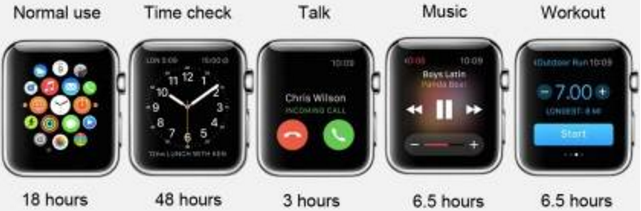 Apple watch 38 vs 42 Battery life