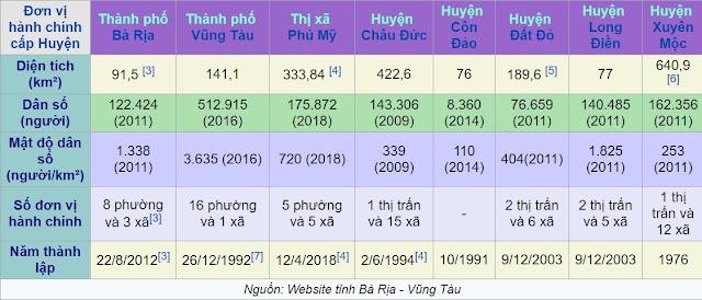Thông tin hành chính tỉnh Bà Rịa - Vũng Tàu