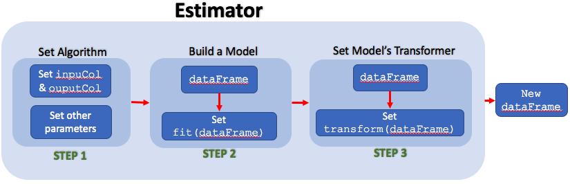 PySpark Tutorial (Spark using Python): Transformer  vs