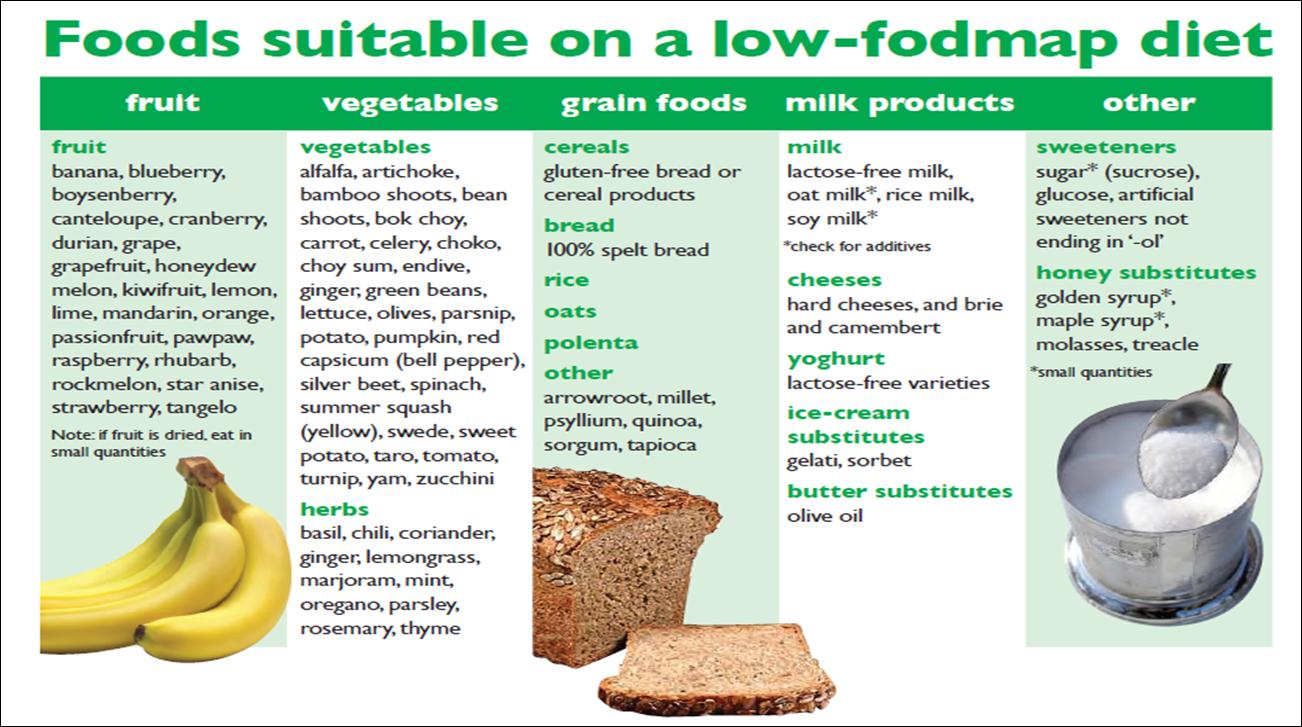 Low fodmap diet chart also mersnoforum rh