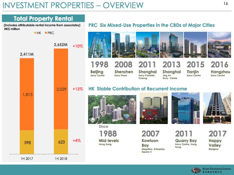 Hutchison Capital: 嘉里建設: 我們建造, 卻不止於建造; 附送恆隆(101)及SOHO中國(410)橫向比較 (2/9/2018)