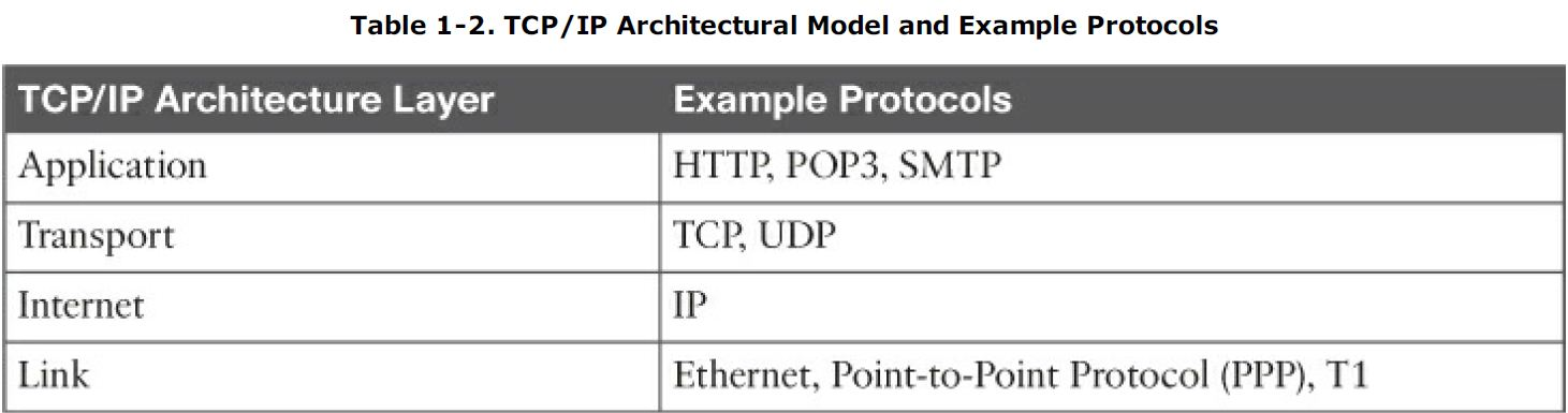 Cisco 3850 Switch High Cpu Fed Process