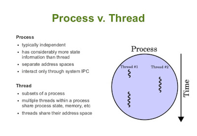 Difference Between Thread And Process In Java