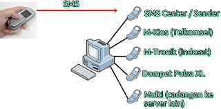 Server Pulsa dan Cara Kerjanya