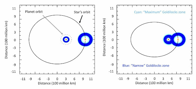 Chances for life expand when passing stars push binaries together